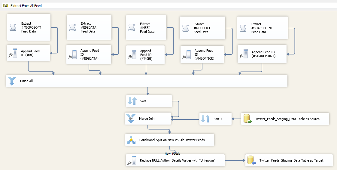 Twitter_Solution_SSIS_Data_Flow_Main_View