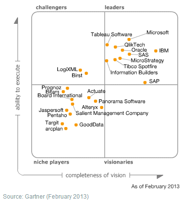 Gartner_2013_BI_Magic_Quadrant_Img