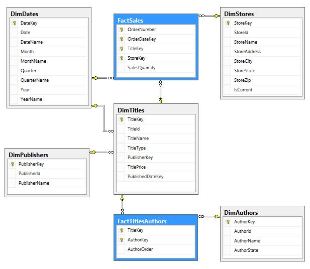 How to build a data mart using microsoft bi stack part 2 olap datamarterdhtdm ccuart Images
