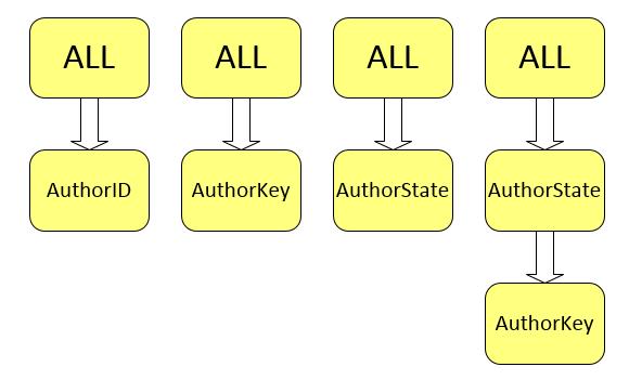 Dimensions_hierarchy_diagram_SSAS_HTDM