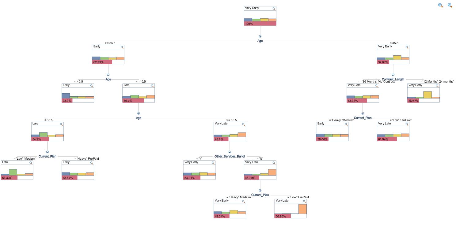 SAPDTOutput_ExcelDM_DecisionTrees