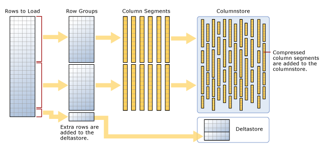 ColumnStore_Data_Storage_Architecture_MSDN_Img