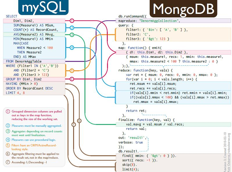 Introduction to mongodb nosql database for sql developers part 3 mongodb part3 mysql to mongodb mapping ccuart Gallery