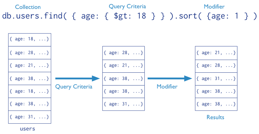 MongoDB-part3-crud-query-stages