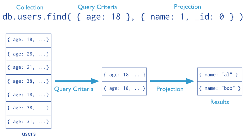 MongoDB-part3-crud-query-w-projection-stages