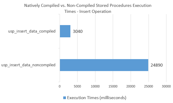 In-Memory_Comparison_Insert_Stored_Proc_Exec_Times