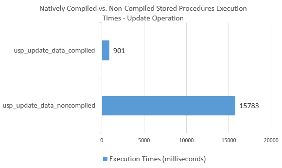 In-Memory_Comparison_Update_Stored_Proc_Exec_Times