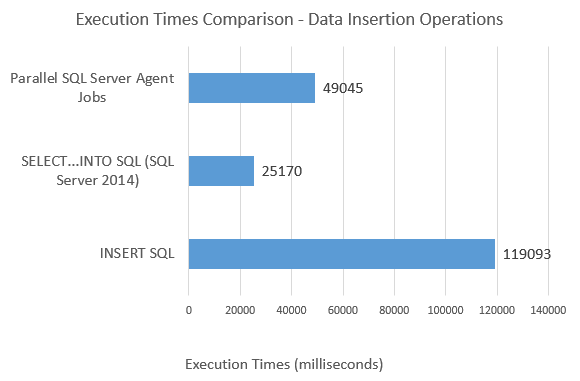 Async_SQL_Exec_Speed_Comparison