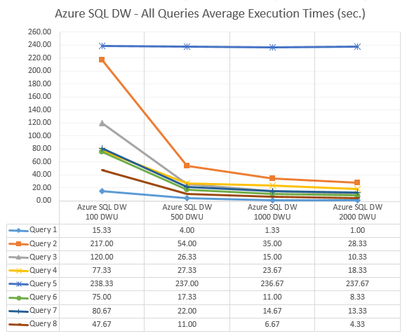 Azure_SQL_DW_Review_Avg_Exec_Times_All_Queries