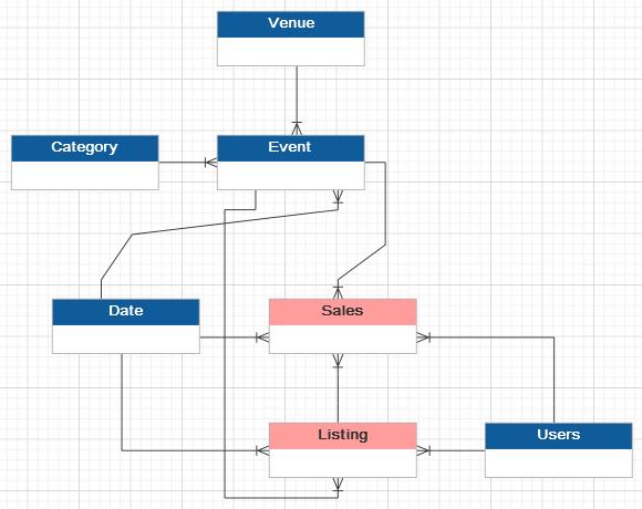 Azure_SQL_DW_Review_TICKIT_db_schema_ERD