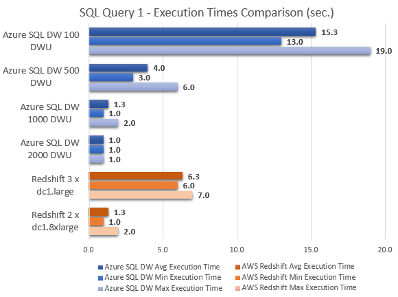 bicortex » Blog Archive » Microsoft Azure SQL Data Warehouse Quick