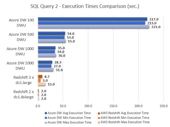 Azure_SQL_DW_Review_Test_SQL2