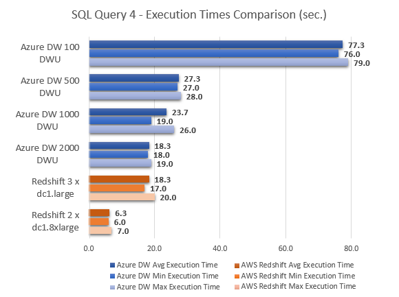 bicortex » Blog Archive » Microsoft Azure SQL Data Warehouse Quick