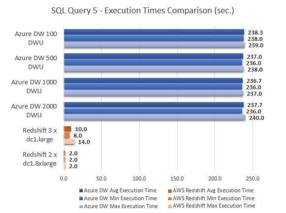 Azure_SQL_DW_Review_Test_SQL5