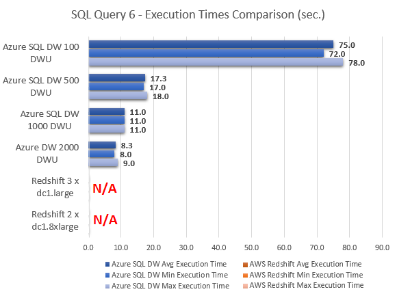 Azure_SQL_DW_Review_Test_SQL6