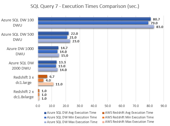 Azure_SQL_DW_Review_Test_SQL7