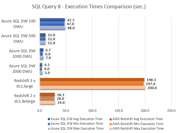 bicortex » Blog Archive » Microsoft Azure SQL Data Warehouse