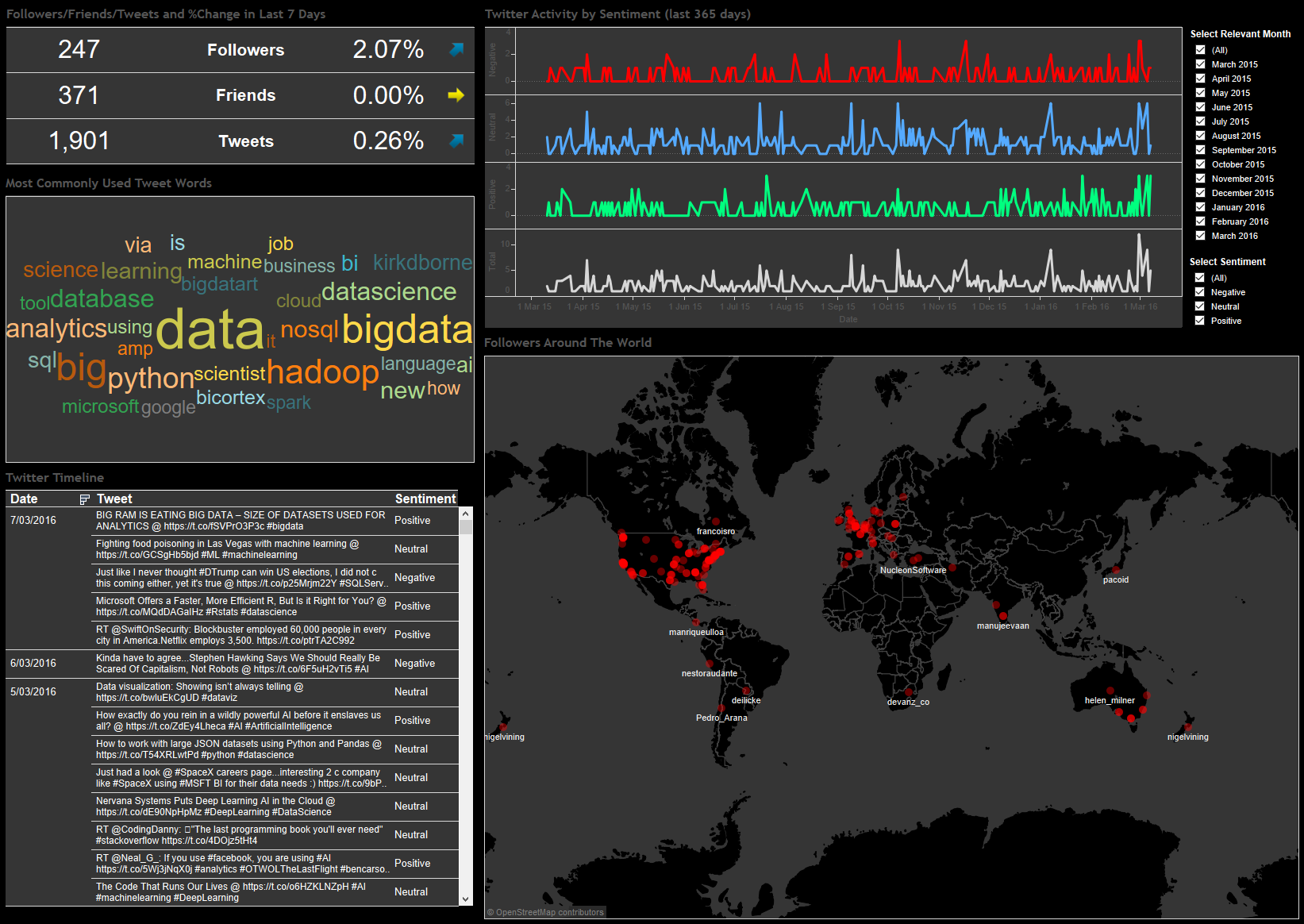 bicortex » Blog Archive » Using Python and Tableau to Scrape