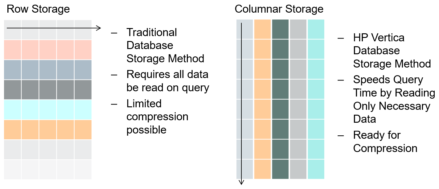 they store data compressed and per column much like an index in a row based database reducing disk io as only the columns required to answer the query are