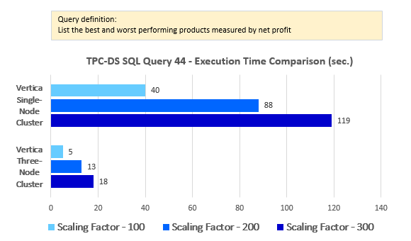 vertica mpp database overview and tpc ds benchmark performance analysis part 4 bicortex