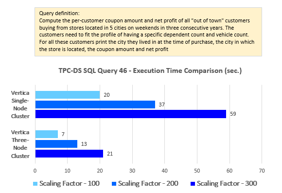 expand source for query 46 sql