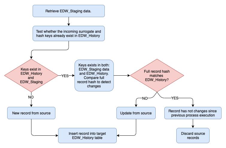 Business Intelligence and Data Analytics - Part 2